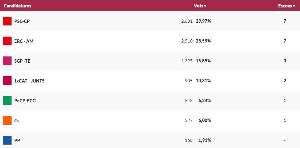 Resultats regidors Eleccions Municipals Palafrugell