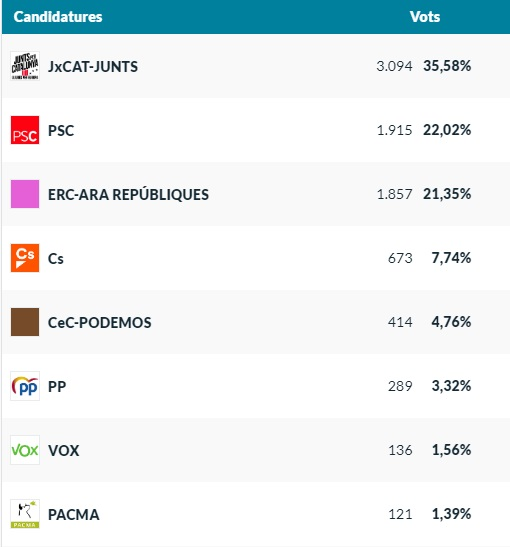 Resultats Eleccions Europees Palafrugell