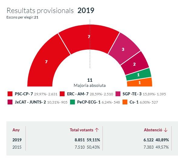 Resultats eleccions municipals de Palafrugell
