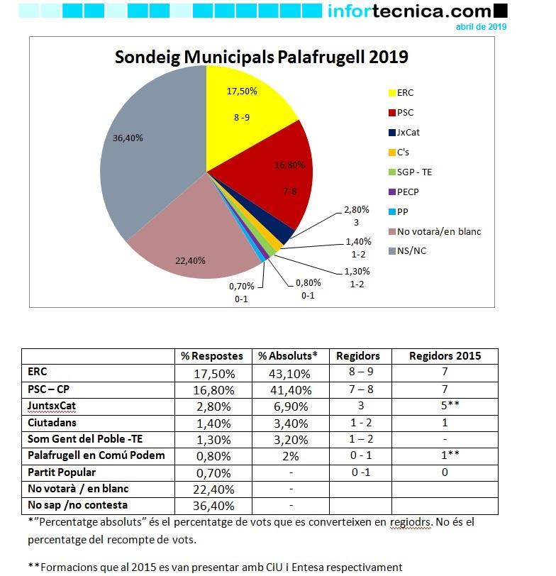 Sondeig Eleccions Municipals Palafrugell